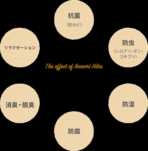 リラクゼーション、抗菌(防カビ)、防虫(シロアリ・ダニ・ゴキブリ)、消臭、脱臭、防腐、防湿